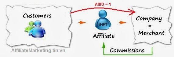 Kinh doanh trực tuyến là gì? Hướng dẫn cách kinh doanh trực tuyến mang lại hiệu quả cao