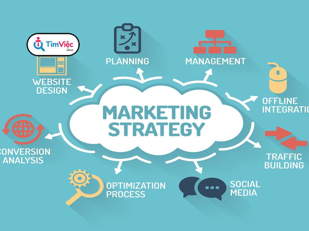 Quản trị Marketing là gì? Đặc điểm và vai trò trong doanh nghiệp