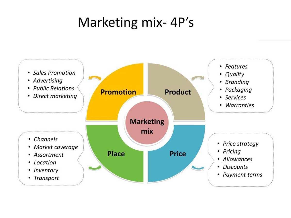 Triển khai marketing mix 4P thế nào? Bạn cần biết gì?
