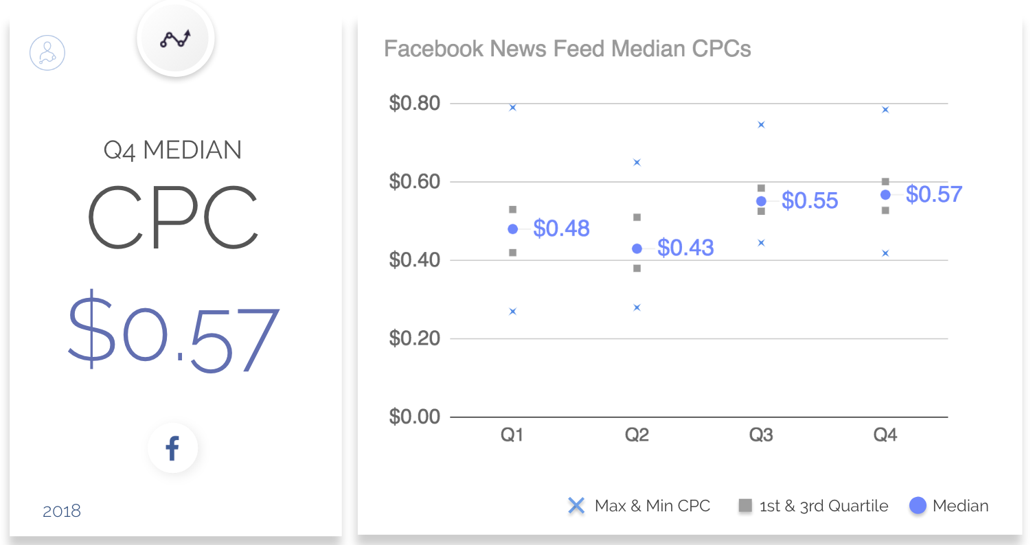 Facebook Ads Benchmarks for CPC, CPM, and CTR in Q4 2018